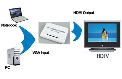 VGA to HDMI Converter - PC to TV Converter -  PC to HDTV Converter