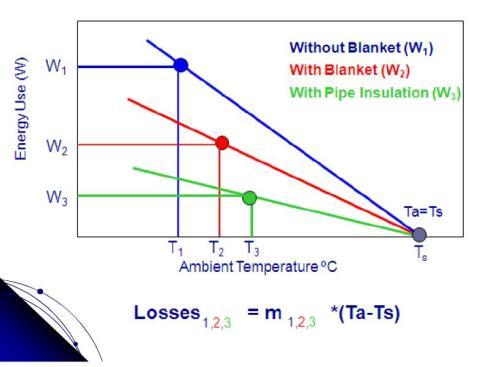 Other Electrical Amp Lighting Diy Geyser Blankets Save On
