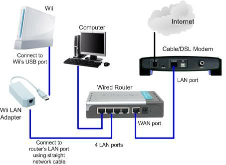 other wii accessories wii usb lan network adapter start was sold