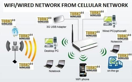 WIRELESS ROUTER FOR SMALL OFFICE, WIRELESS 3G, 3G WIRELESS ROUTER, WIRELESS FOR XBOX, WIRELESS FOR IPAD
