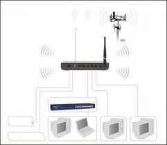 3G TO WIFI CONVERTER, TENDA 3G611R+