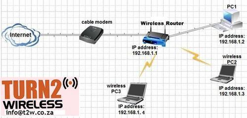 Wireless N router, ADSL router